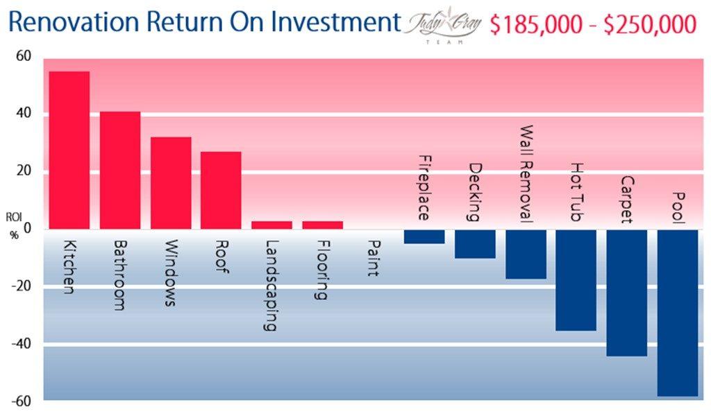 Home Renovation Return On Investment Diagram - $185,000 - $250,000