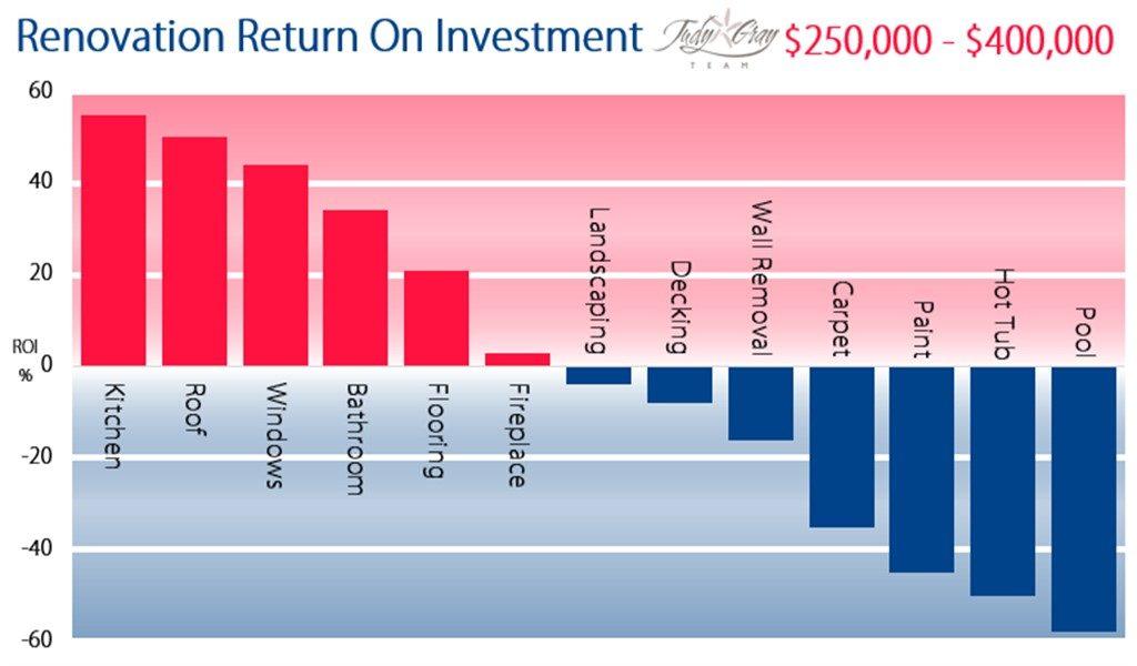 Home Renovation Return On Investment Diagram - $250,000 - $400,000