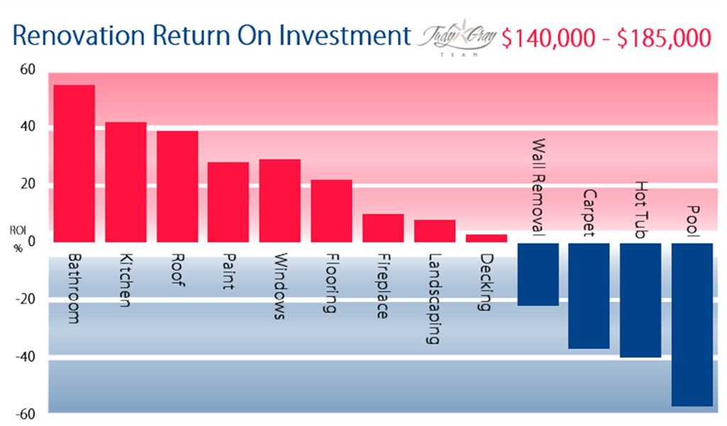 Renovation Return On Investment Diagram - $140,000 - $185,000