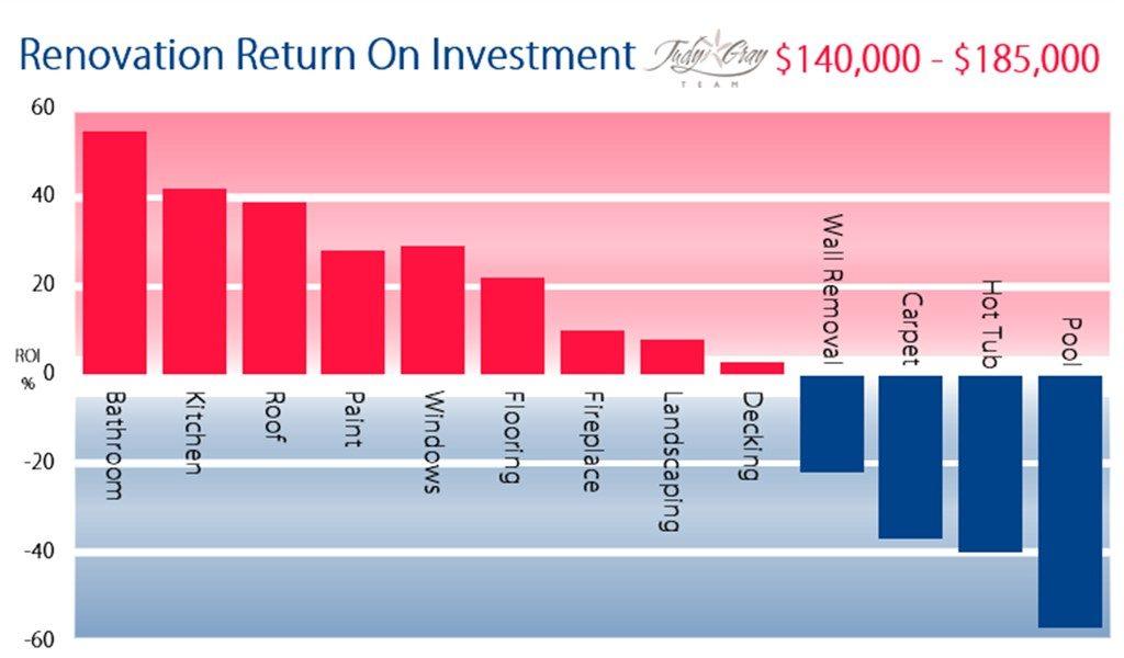 Home Renovation Return On Investment Diagram - $140,000 - $185,000